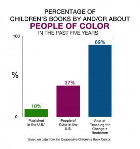 childrens-books-chart-2