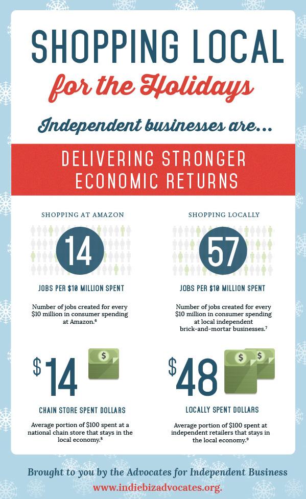 sm_holidayshopping_economicreturns