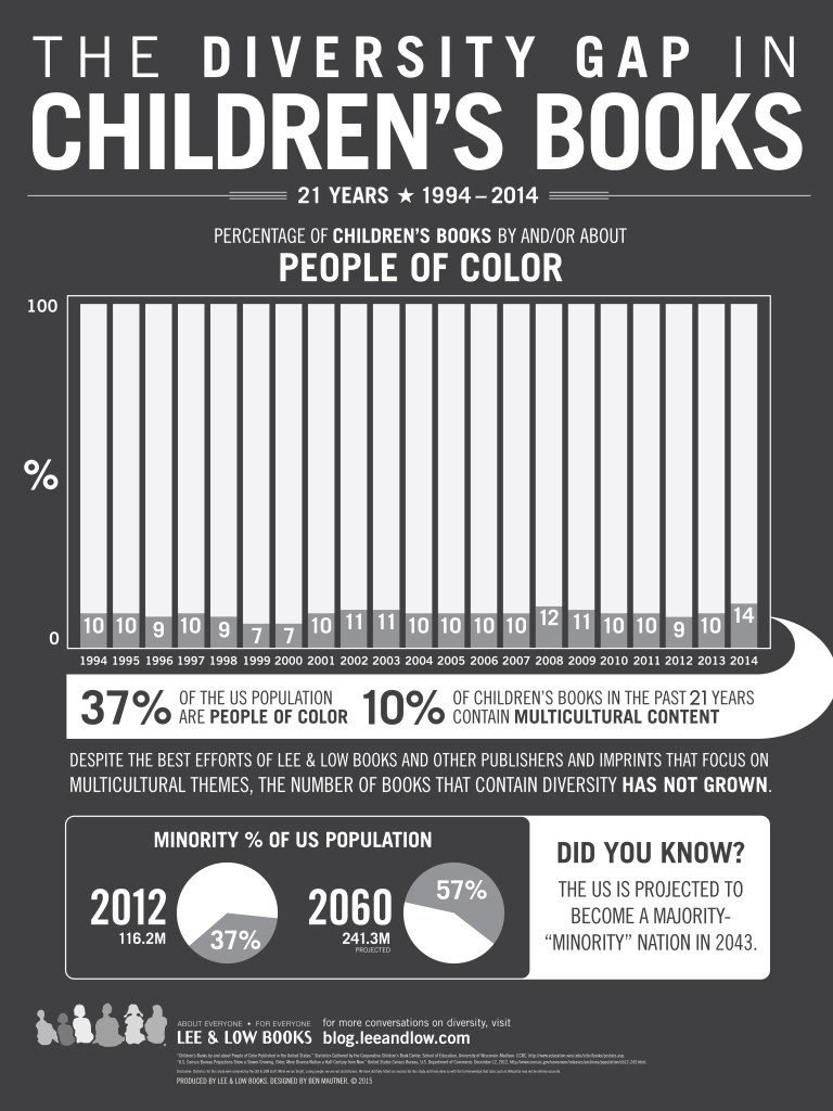 Childrens Books Infographic 2015