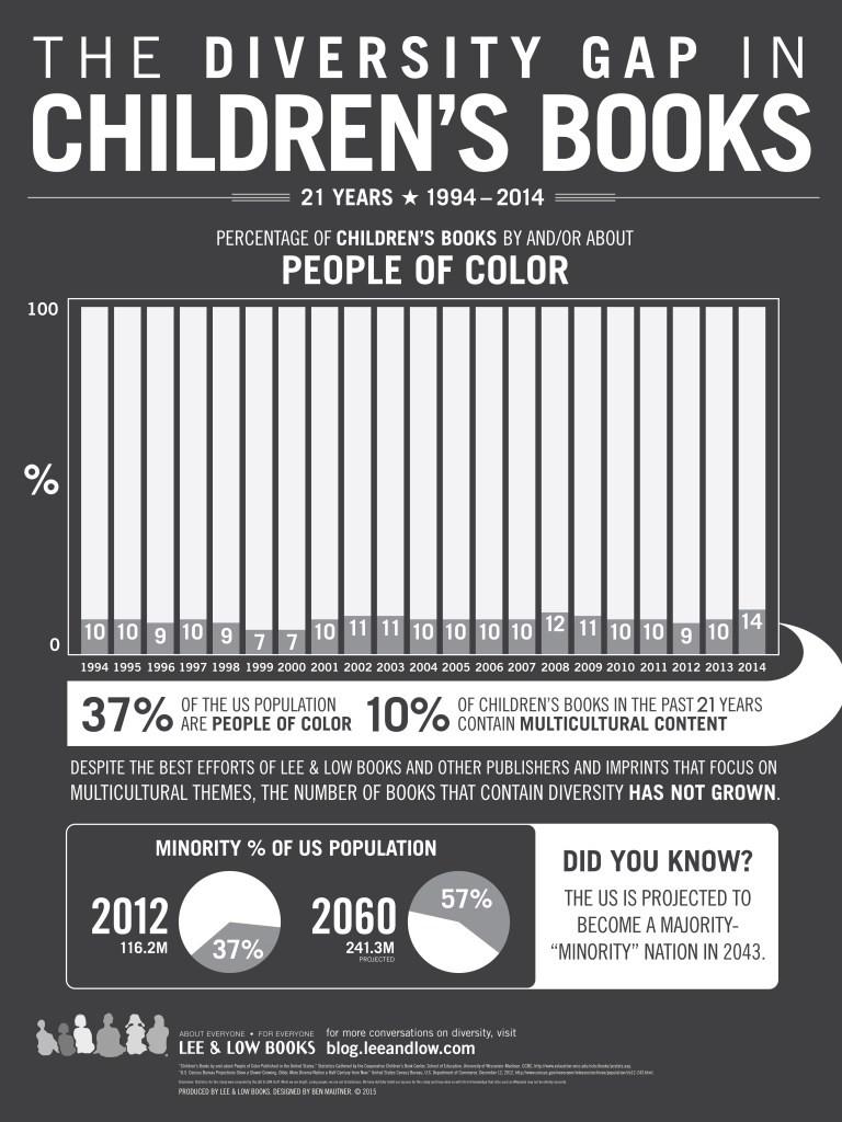 Childrens Books Infographic 2015