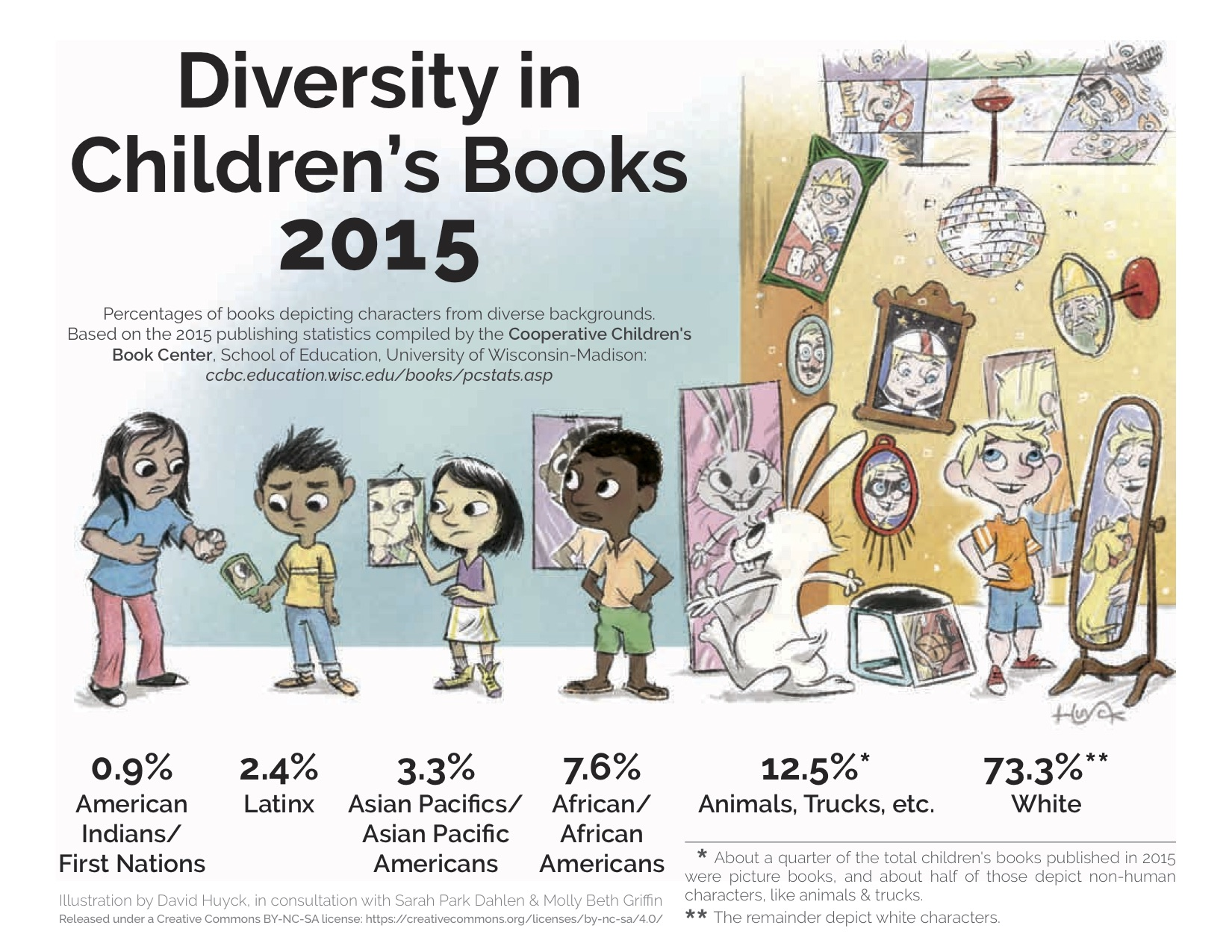 diversityinchildrensbooks2015_f-copy
