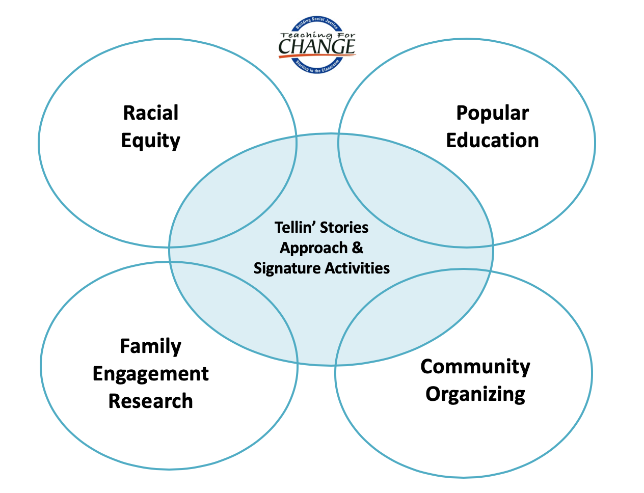 Tellin Stories Approach Graphic | Zinn Education Project